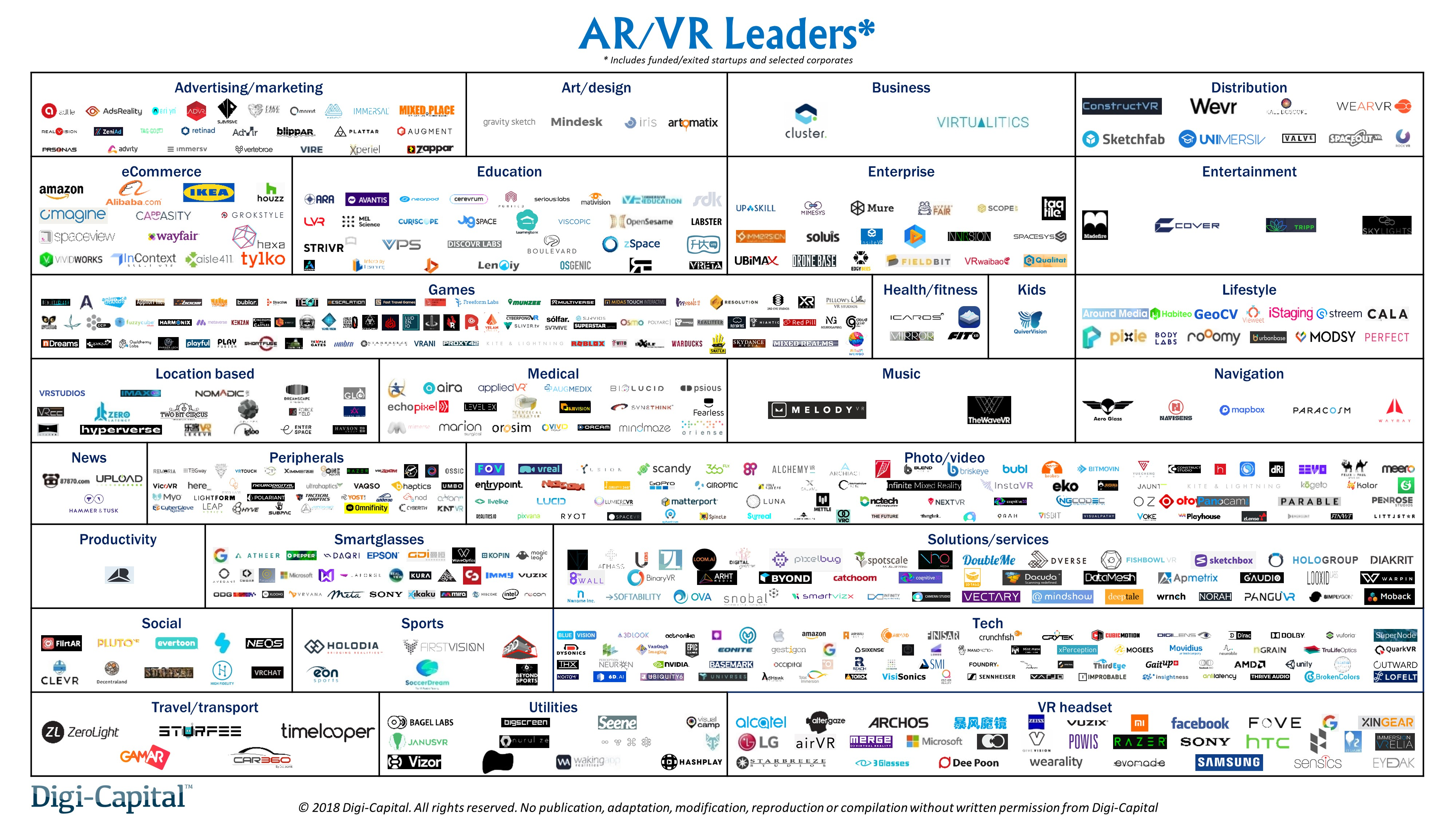 AR and VR Leaders