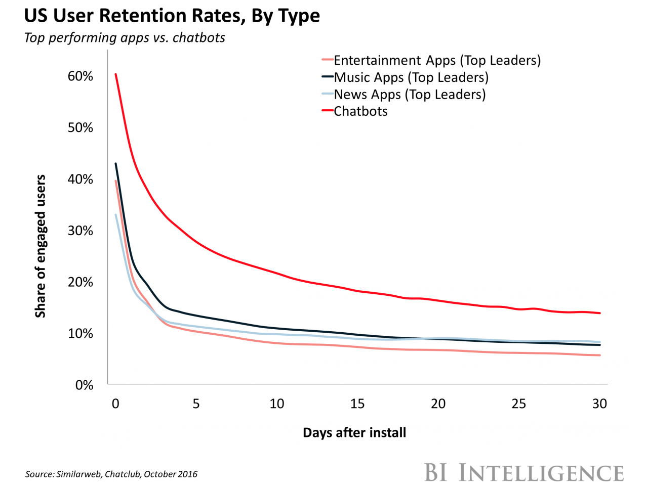 User Retention Rates | Chatbots vs Apps